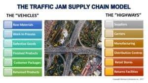 Traffic Jam Model