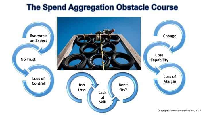 Spend Aggregation