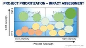 Project Prioritization 2
