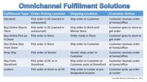 Omnichannel Fulfillment